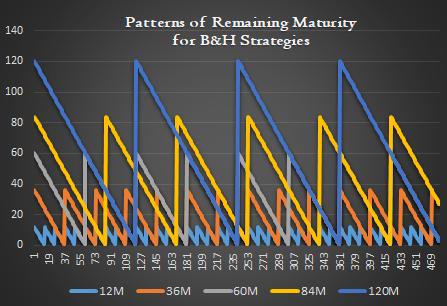 buy and hold bond portfolio maturity pattern