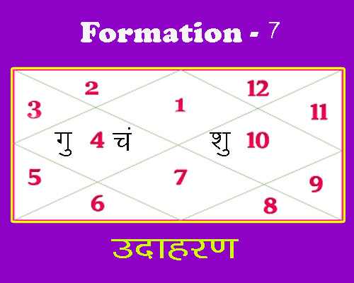 formation 7 of rajyoga in horoscope by best astrologer