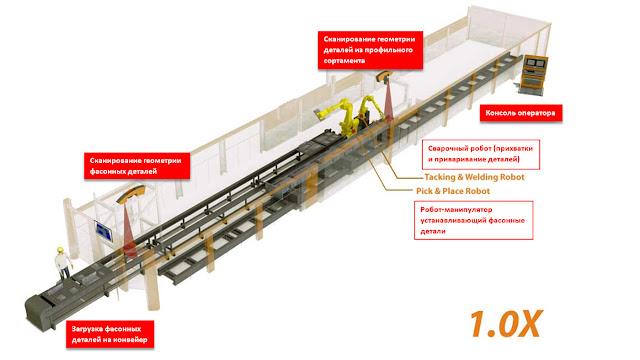 Роботизированный комплекс BeamMaster Fit+Weld - базовая конфигурация