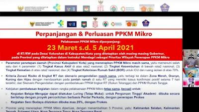Pemerintah Perpanjang dan Perluas Pelaksanaan PPKM Mikro Hingga 5 April 2021
