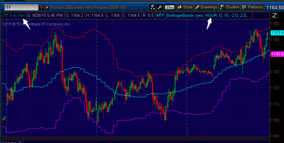 Bollinger Bands Thinkorswim ― Scan using Bollinger Band and Filters
