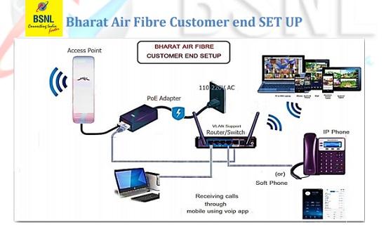 Bharat Air Fibre Customer end SET UP