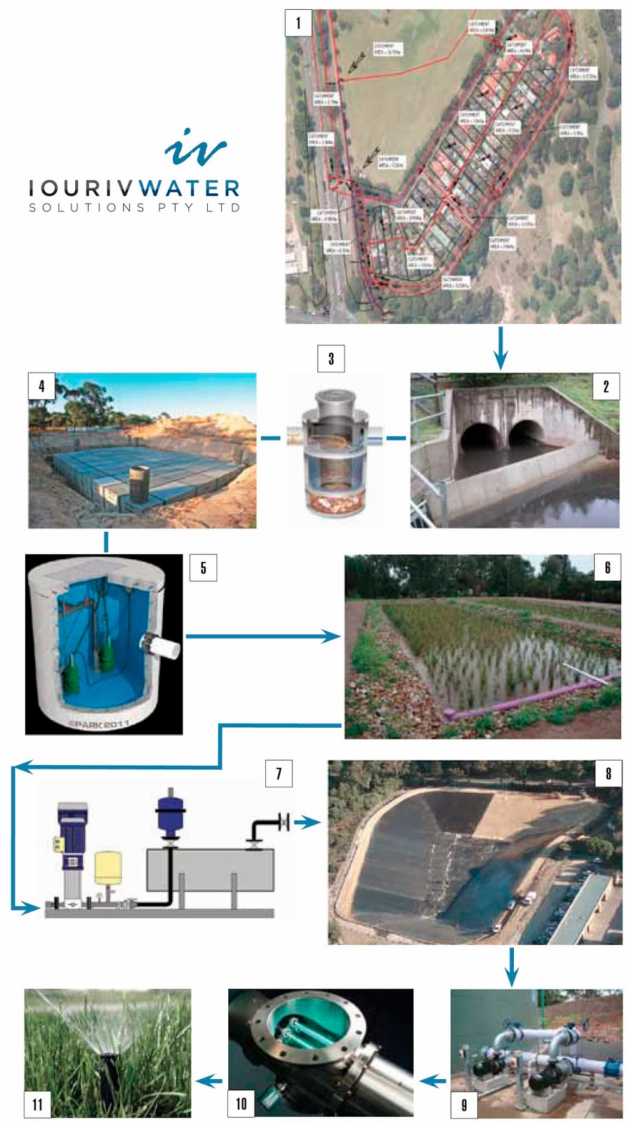Stormwater Harvesting System Components
