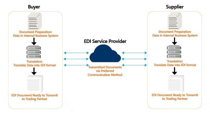 What is EDI (Electronic Data Interchange)? #infographic