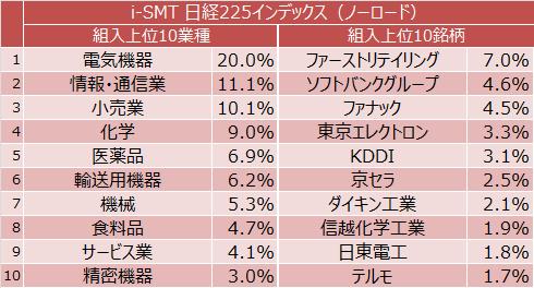 i-SMT 日経225インデックス(ノーロード)組入上位10業種と組入上位10銘柄