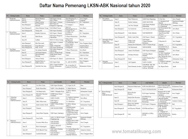 daftar pemenang lksn abk tingkat nasional tahun 2020 secara daring tomatalikuang.com