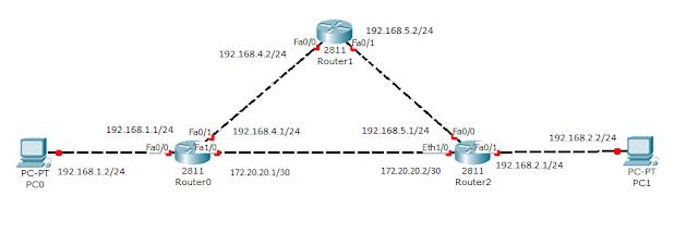 Тестовая сеть для работы с таймерами протокола RIP