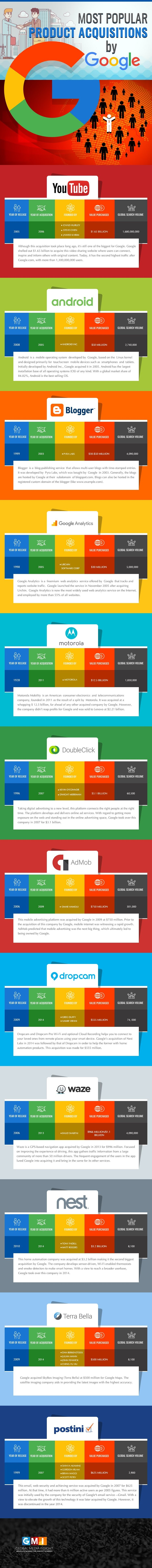 googles-12-most-popular-product-acquisitions-infographic