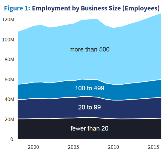 The employment status in the United States continued to develop