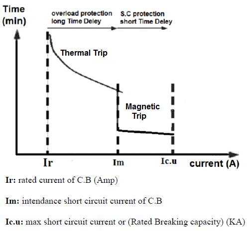 خصائص منحنى الفصل  MCB Trip Curve Ch/s