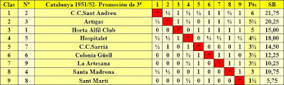 Clasificación del campeonato por equipos de promoción de 3ª categoría de la temporada 1951/52