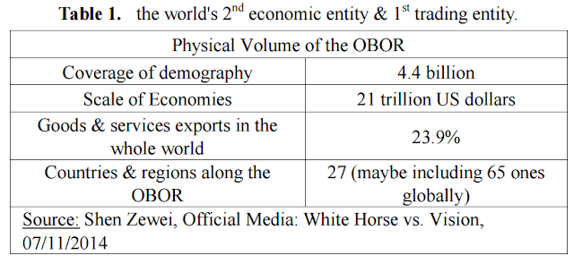 OBOR TABLE 1