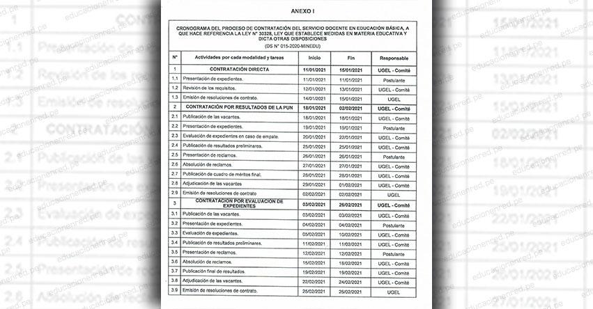 DRE Cusco: Cronograma del Proceso de Contratación Docente 2021 (Resolución Directoral Regional N° 027-2021)