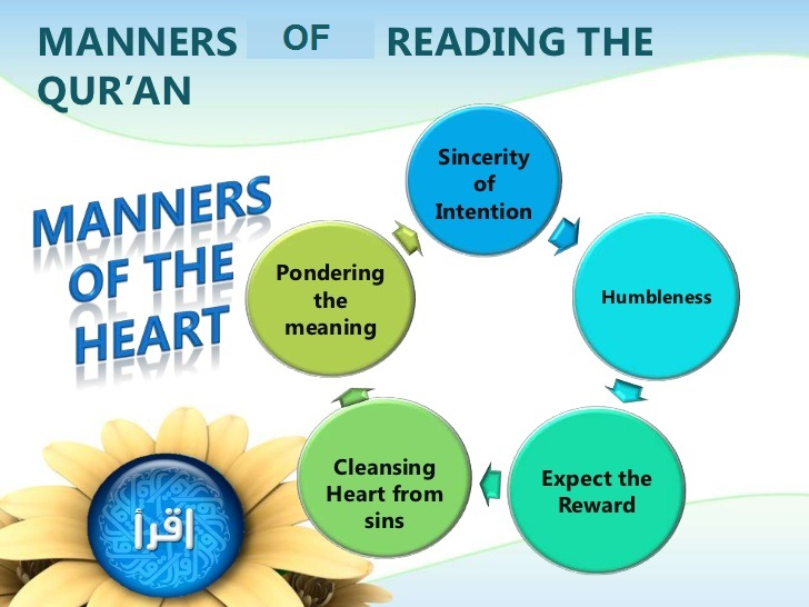 Reciting thе Quran    Rules of reading quran,  how to read quran properly,  what to recite before reading quran,  dress code for reading quran,  what to do before reading quran,  thoughts after reading the quran