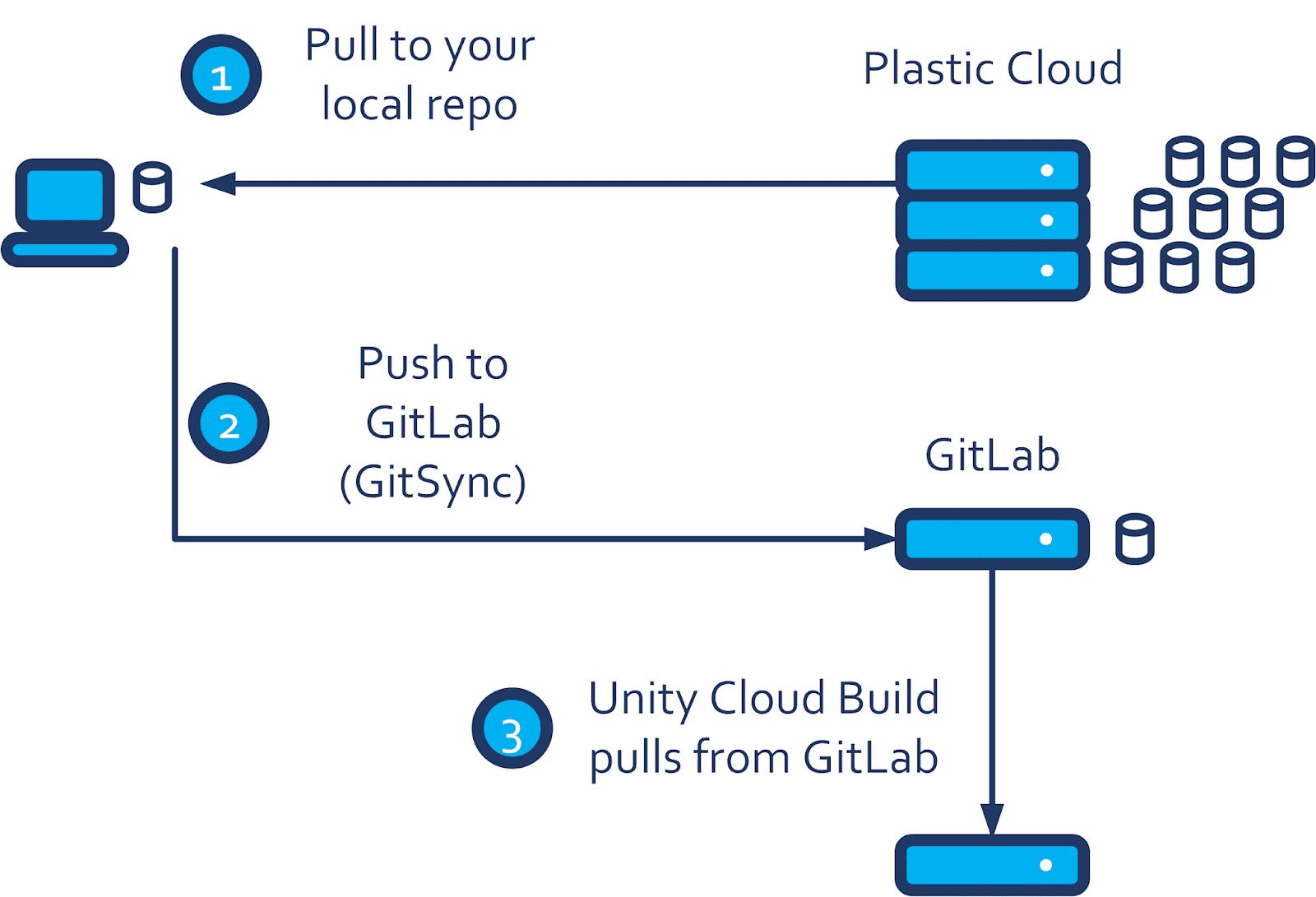 Plastic SCM blog: Connect Unity Cloud Build to Plastic Cloud