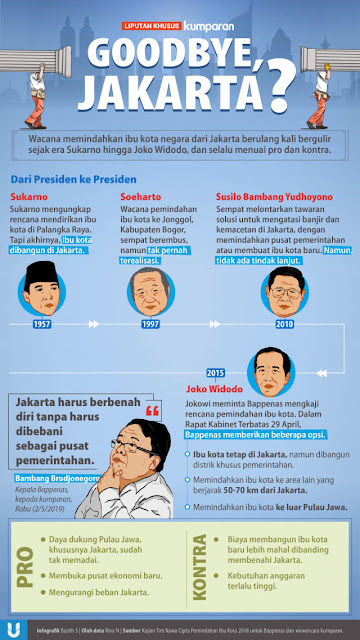 infografis pemindahan ibukota