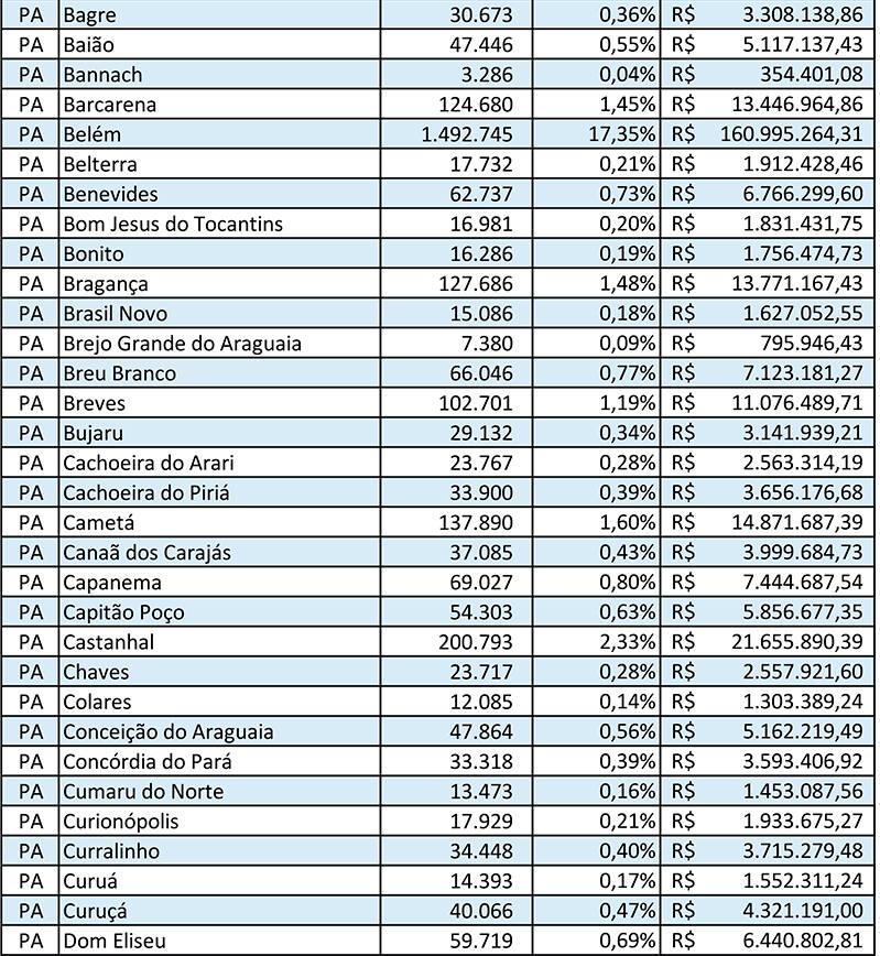 coronavírus, confira cada cidade do Pará