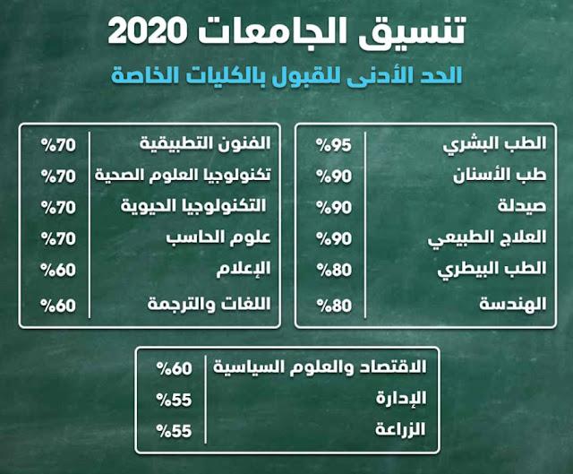 الحد الادني للقبول بالجامعات 2020 | تنسيق الجامعات 2020