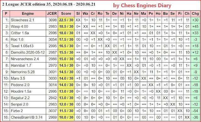 JCER Tournament 2020 - Page 8 2020.06.18.2LeagueJCER.ed.35