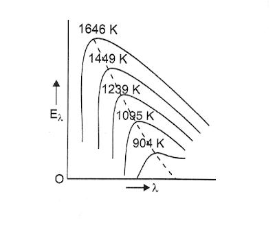 specific-distribution-in black-body-radiation