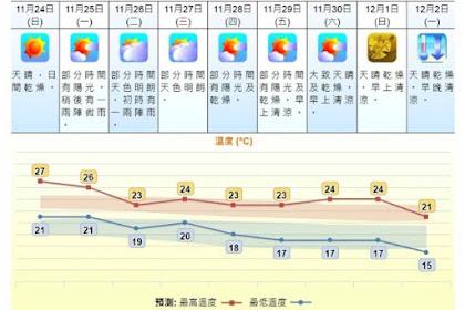 Observatory Hong Kong Melaporkan Perkiraan Cuaca Menjelang Musim Dingin Bikin Badan Merinding