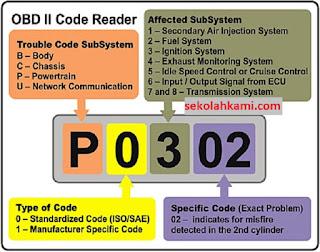 kode dtc mobil