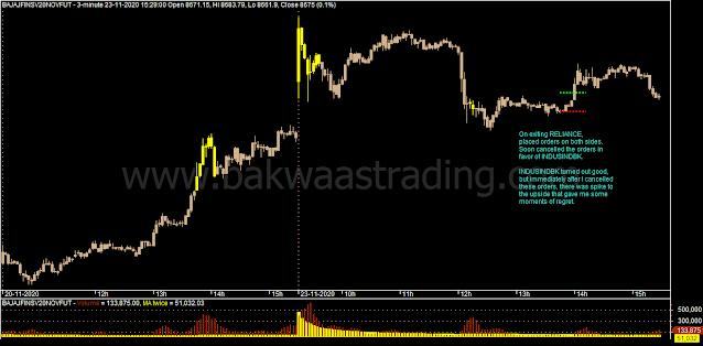 Day Trading - BAJAJFINSV Intraday Chart
