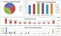 Vital excel skills for data anlysis