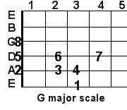 G major guitar scale