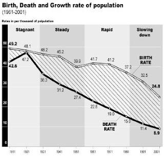 भारत में जनसंख्या वृद्धि