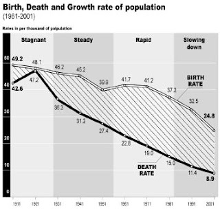 जनसंख्या वृद्धि को रोकने के उपाय
