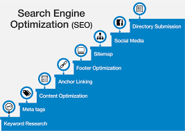 Search Engine Optimization Tutorial for Amatuers in 9 hours A Entire Guide on SEO