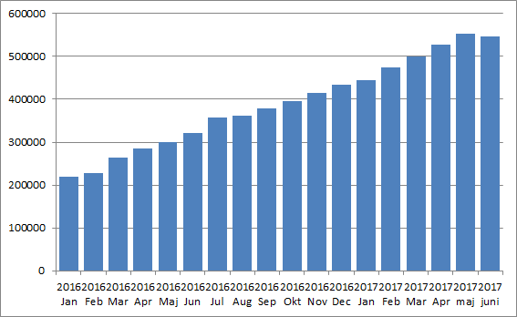 Portföljutveckling Utdelningsstugan maj 2017