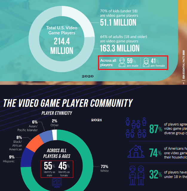 Entertainment Software Association 2021 2020 Essential Facts video game industry gender breakdown male female
