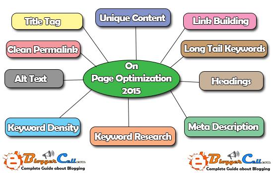On Page Optimization Techniques 2015 - SEO Best Practices