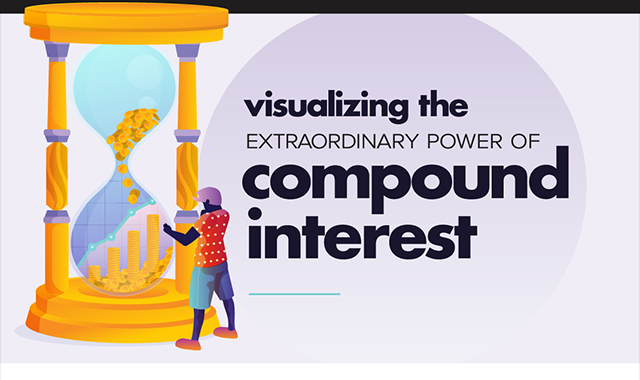 Visualization of the extraordinary compound power #infographic