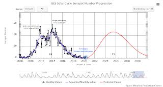Wykres 1. Postęp 24. cyklu aktywności słonecznej - stan po II kwartale 2020 r. Credits: NOAA/SWPC