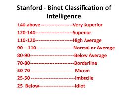 I43 IQ score