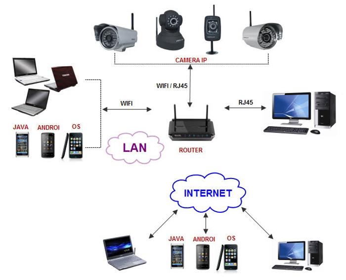 Những lưu ý khi chọn lắp đặt Camera Wifi tại nhà, cửa hàng