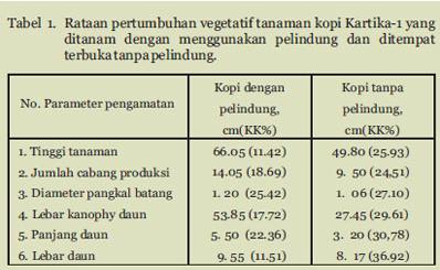 Tabel Rataan Pertumbuhan vegetatif tanaman kopi Kartika-1 yang ditanam dengan menggunakan pelindung dan ditempat terbuka tanpa pelindung