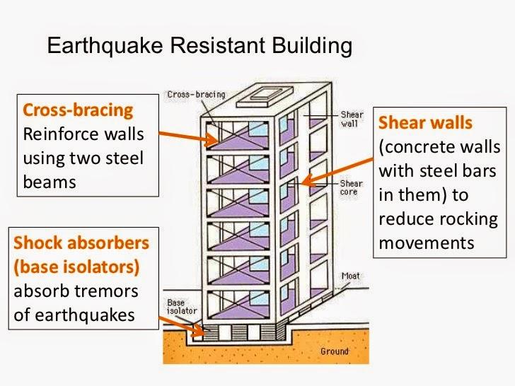 Earthquake Resistant Buildings Designs Pdf