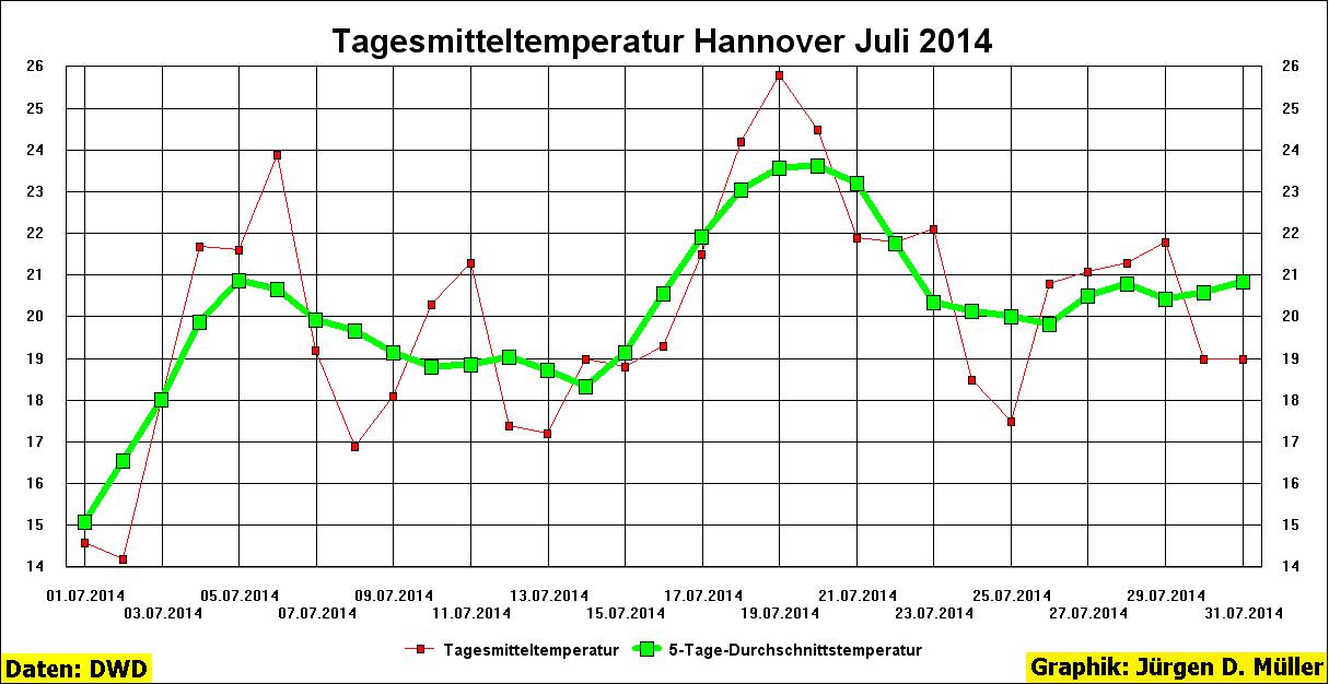 Tagesmitteltemperatur, Hannover, Wetter, Juli, 2014, Tagestemperatur