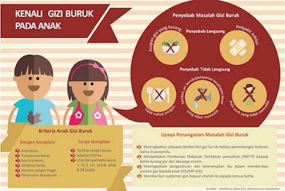 Gawat.. Kasus Gizi Buruk Lampung Timur Nomor Dua Setelah Lampung Tengah