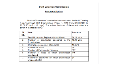 Multi-Tasking (Non-Technical) Staff Examination (Paper-I), 2019 Important Notice