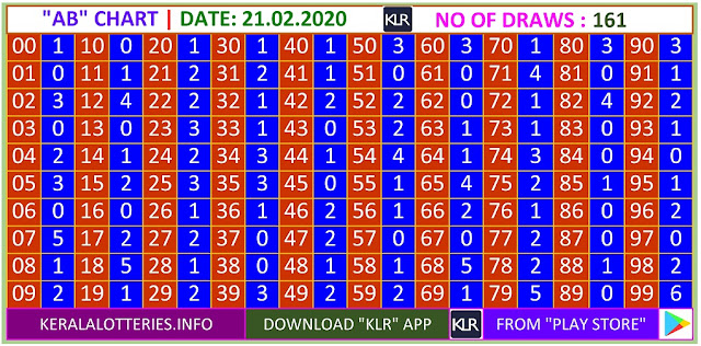 Kerala Lottery Winning Number Trending And Pending A based Bc  Chart on 21.02.2020