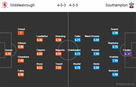 Nhận định bóng đá Middlesbrough vs Southampton