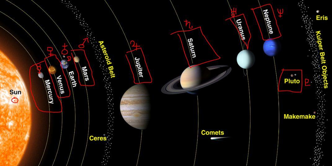 roman and greek solar system - photo #6