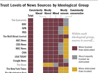 Trustability of news outlets