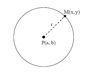 gambar 3 Materi dan Pembahasan Soal Persamaan Lingkaran ( Kelas 11 )