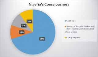 Nigeria's Consciousness Today